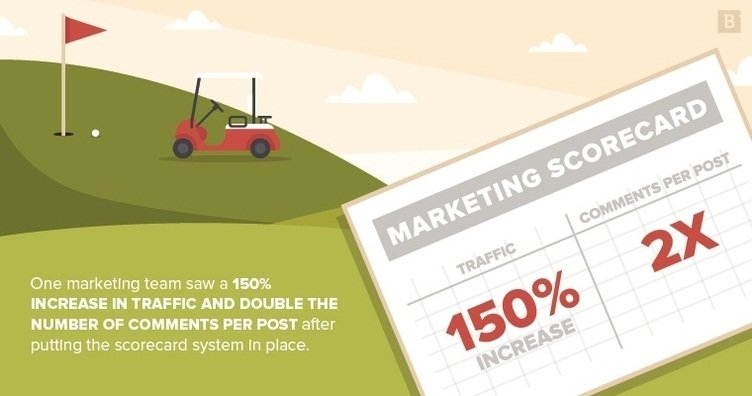 marketing scorecard